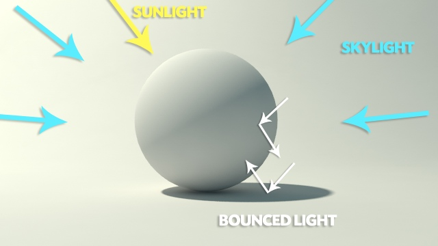 how to know when colliding objects will bounce